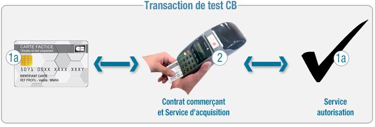 Shéma transaction de test CB