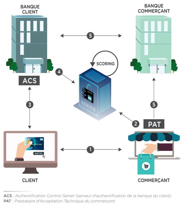 Shéma de transaction FAST'R by CB